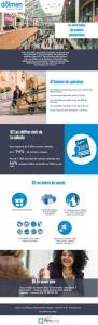 Infographie : les centres commerciaux leviers de réussite