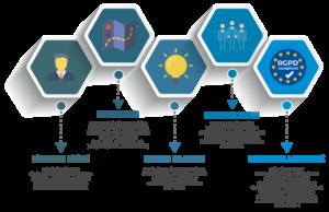 Pour se mettre en conformité avec le RPGD, 5 étapes essentielles sont à respecter