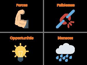 Etablir la SWOT de son propre point de vente est capital pour dessiner une stratégie de connaissance clients efficace