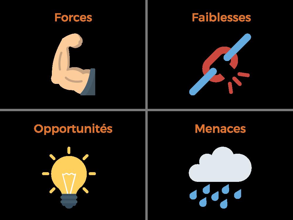 Etablir la SWOT de son propre point de vente est capital pour dessiner une stratégie de connaissance client efficace et proposer la meilleure expérience client qui soit
