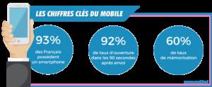 chiffres-sms-connaissance-client