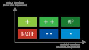 La segmentation RFM permet de classifier les typologies de clients et d'augmenter les efforts de connaissance clients selon le niveau de fréquentation et de dépenses des clients