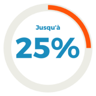 L'offre de Data Activation génère jusqu'à 50% de retour sur SMS enrichi
