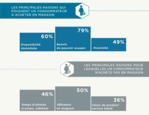 infographie commerce local