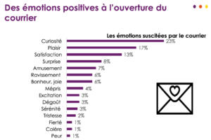 infographie courrier mediapost