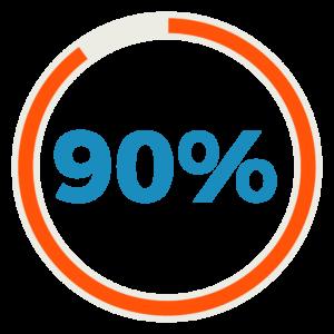 90% de sms ouverts dans les 90 secondes