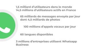 statistiques whatsapp