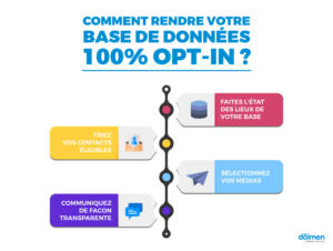 rendre base donnees opt in