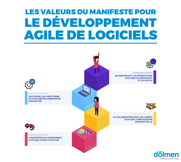 valeurs agiles