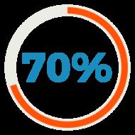 70% della tua banca dati qualificata in un anno